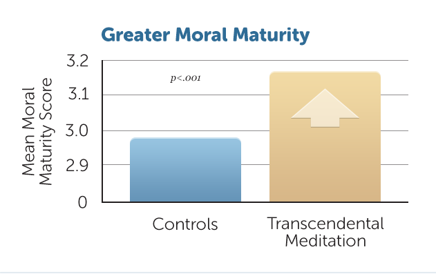 E25-Greater-Moral-Maturity